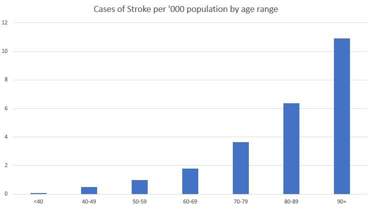 A graph of stroke incidence by age