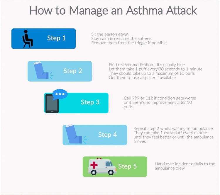 Managing an Asthma Attack