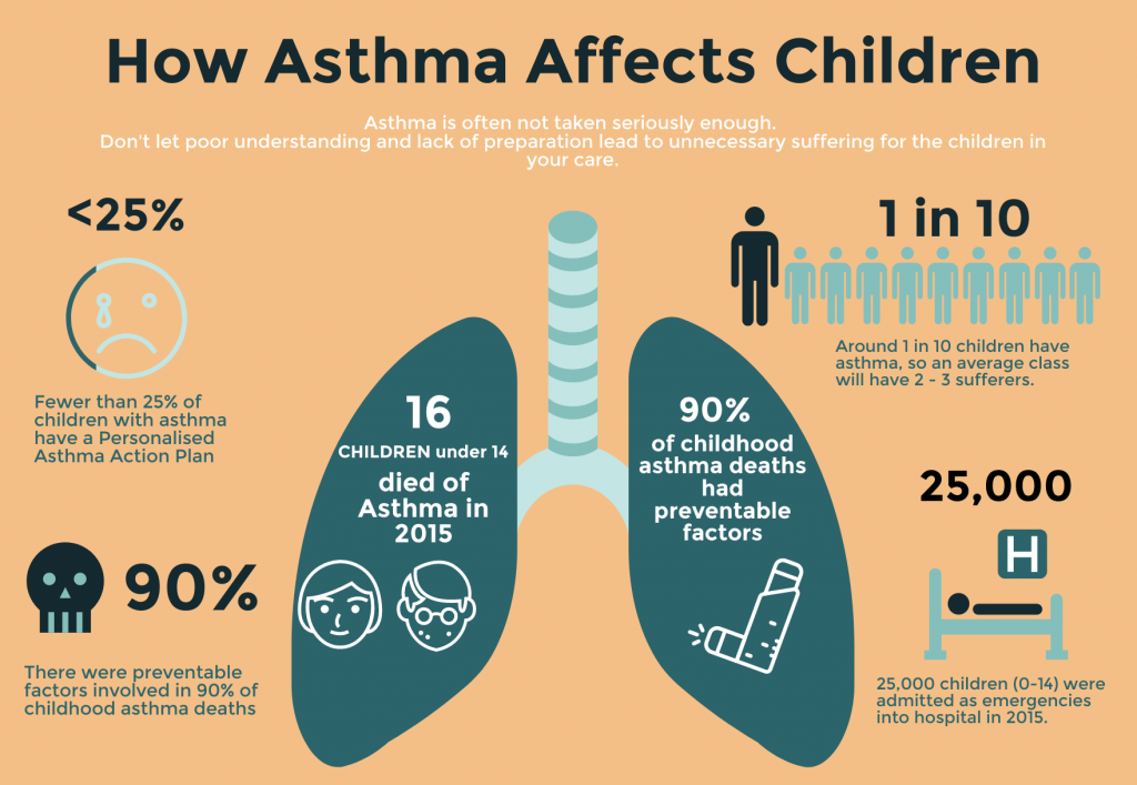 How asthma affects children infographic